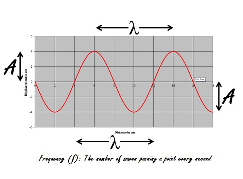 wave diagram physics