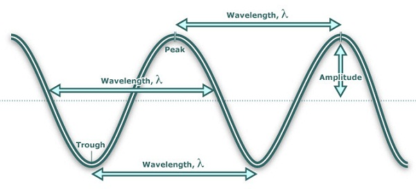 wave diagram wavelength