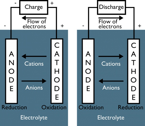 battery diagram charge