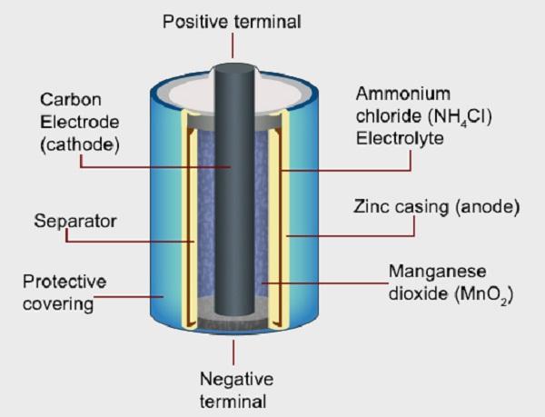 battery diagram dry