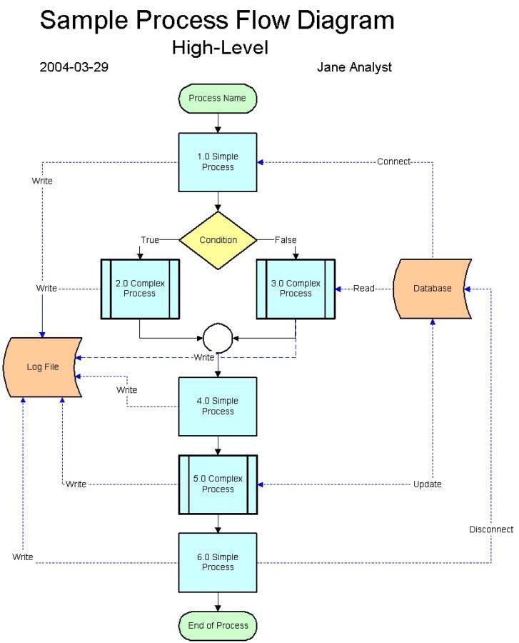 data flow diagram process