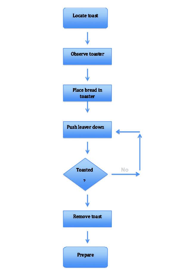 data flow diagram simple