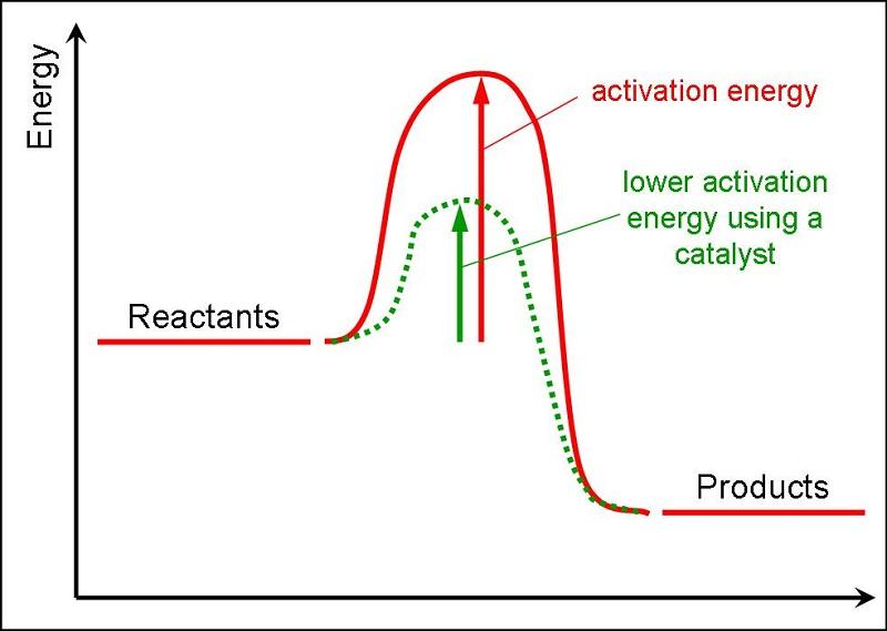 energy level diagram activation