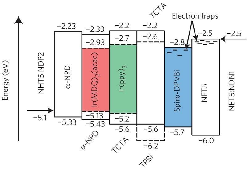 energy level diagram definition