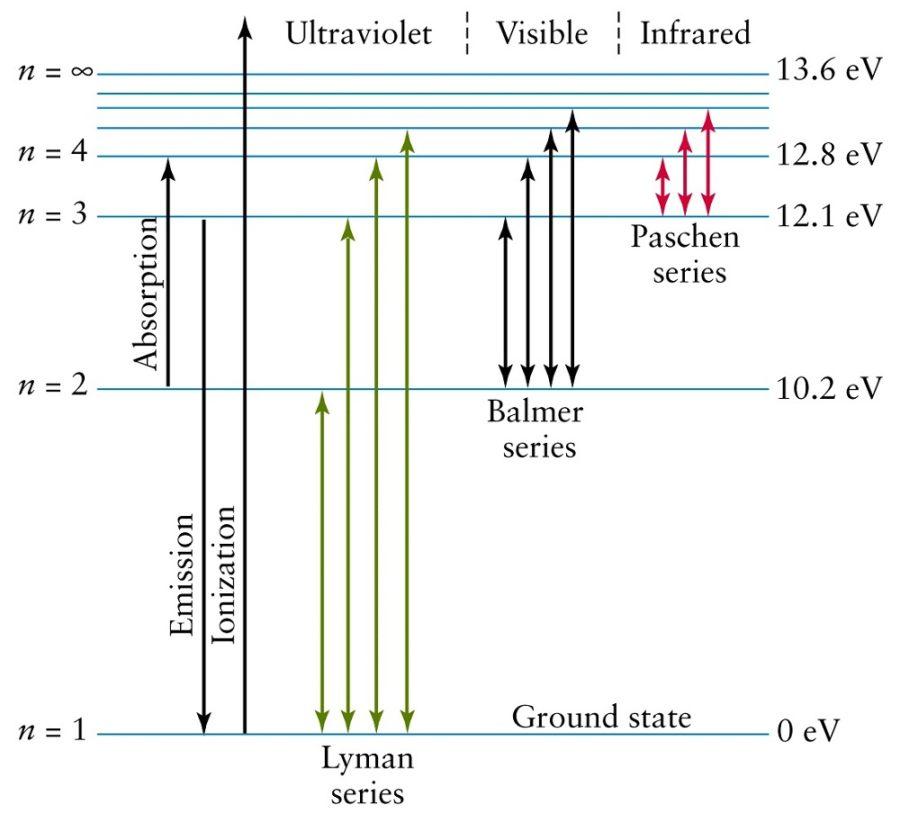 energy level diagram hydrogen