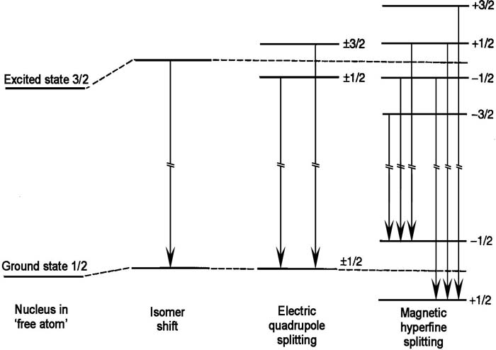energy level diagram maker