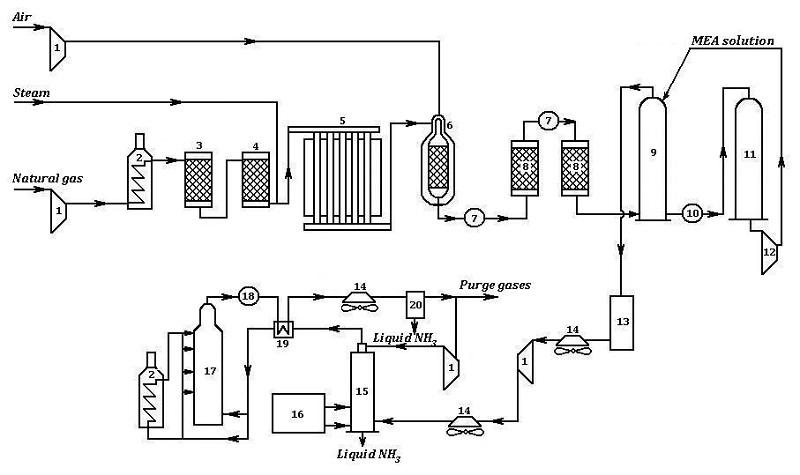 process flow diagram ammonia