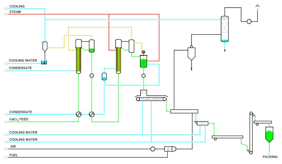 process flow diagram calcium