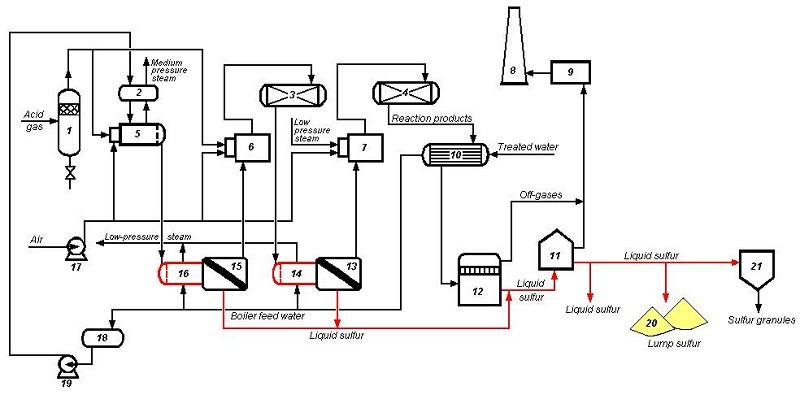 process flow diagram sulfur
