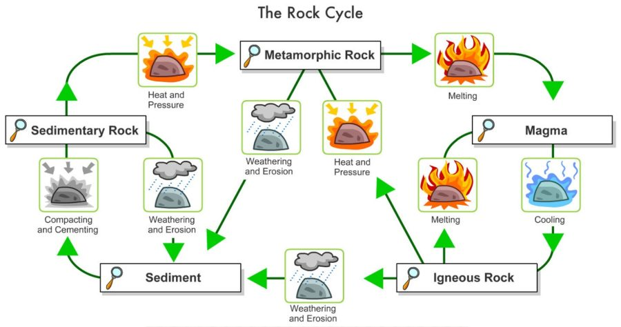 the rock cycle diagram detailed