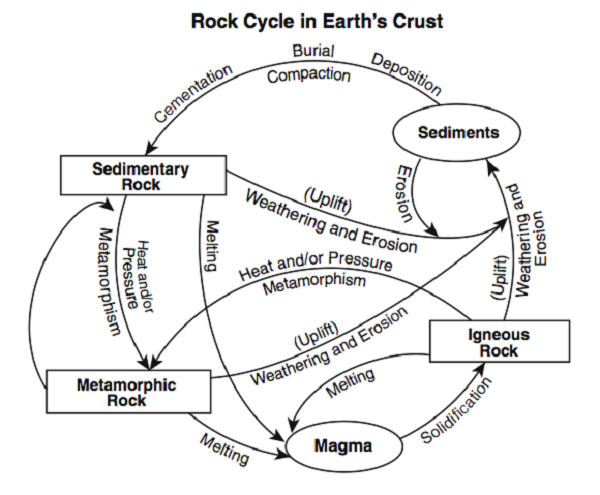 the rock cycle diagram earth