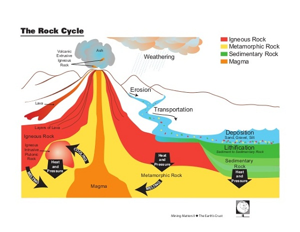 the rock cycle diagram example