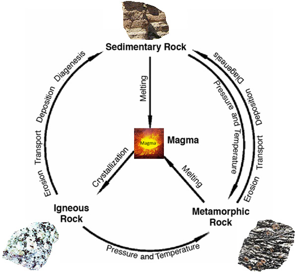 the rock cycle diagram magma