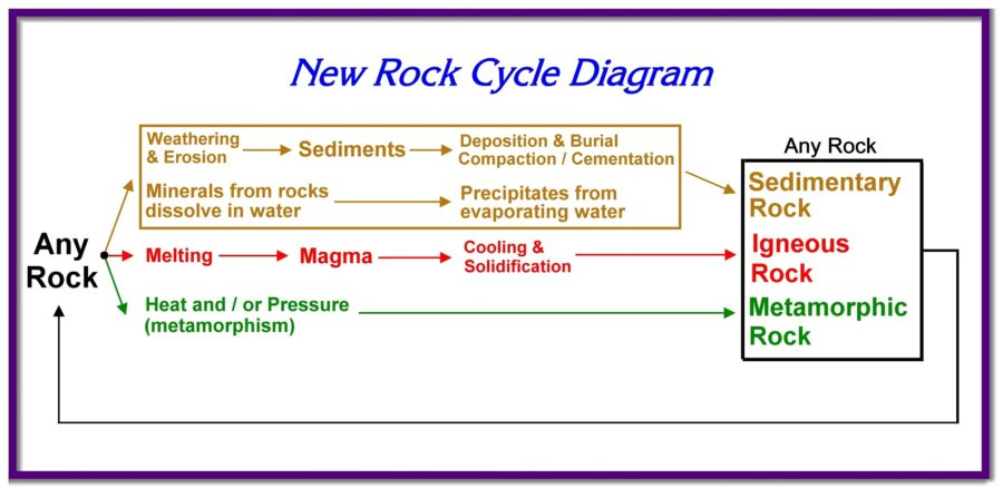 the rock cycle diagram new