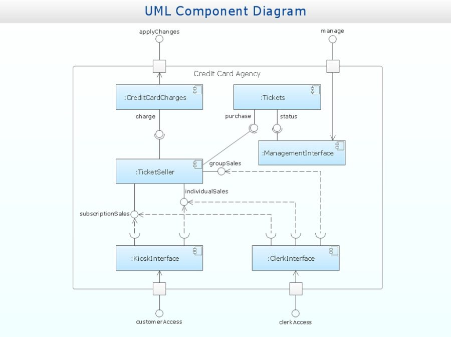 uml diagrams example