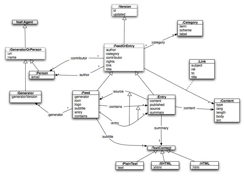 uml diagrams pdf