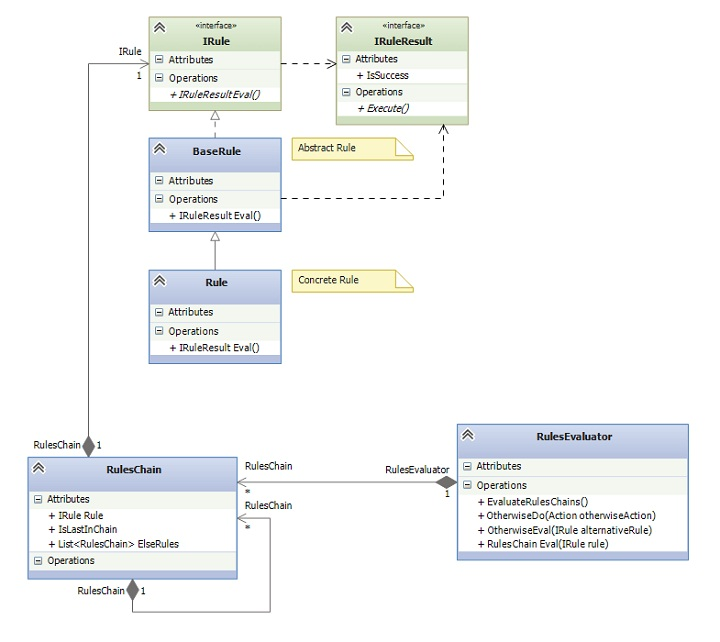 uml diagrams rules