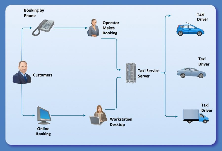workflow diagram tools