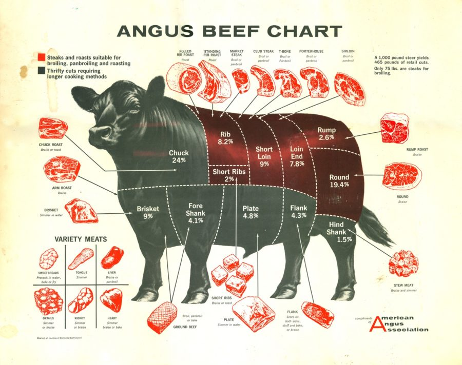 cuts of beef diagram labeled