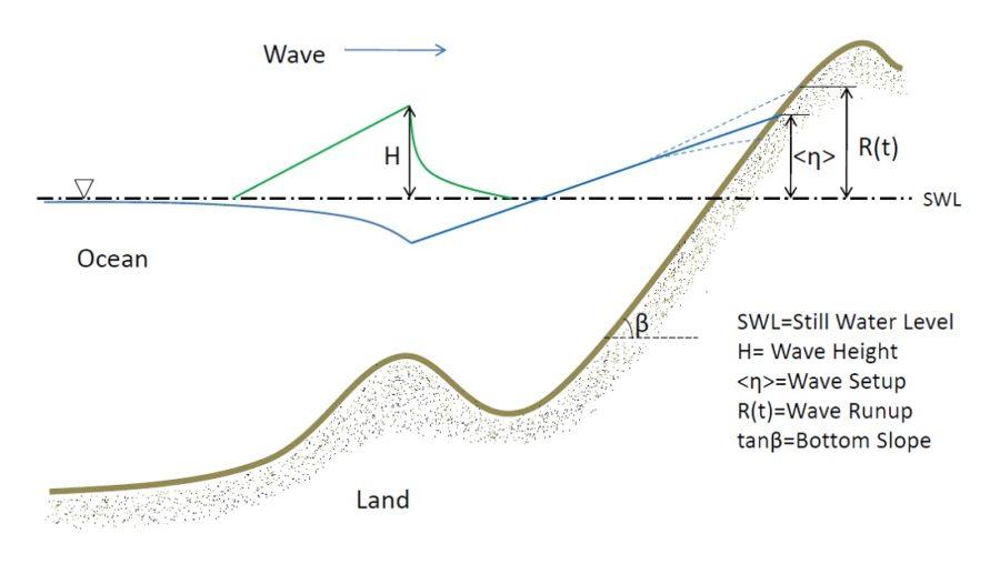 diagram of a wave ocean