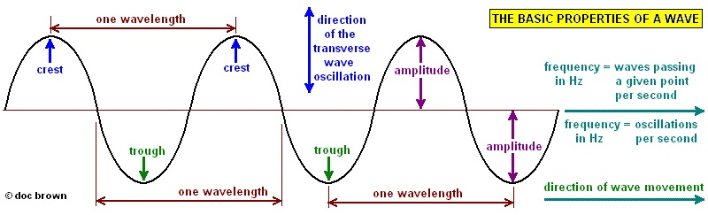 diagram of a wave sound