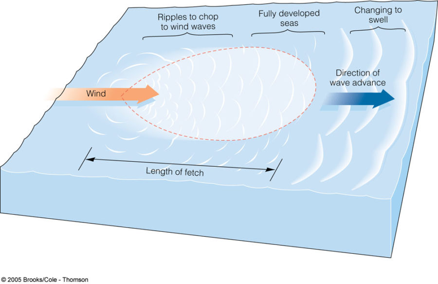 diagram of a wave water