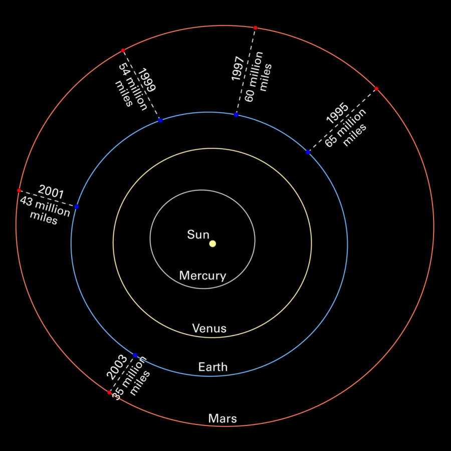 diagram of the solar system miles