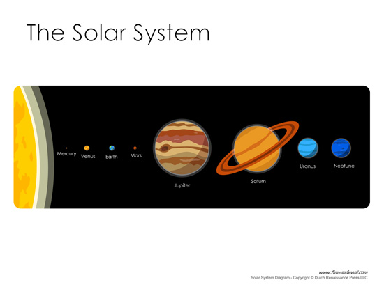 diagram of the solar system order