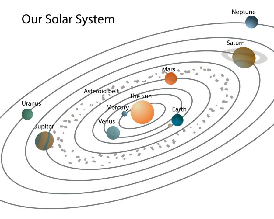 diagram of the solar system printable