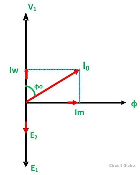 phasor diagram cheme