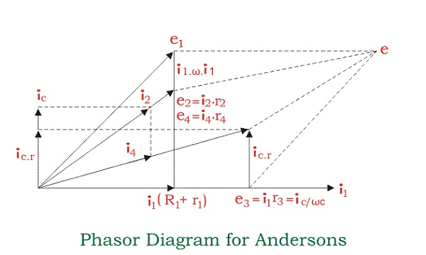phasor diagram electrical