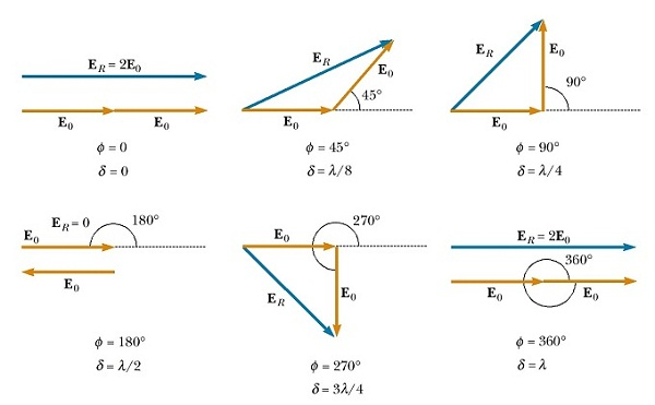 phasor diagram interference