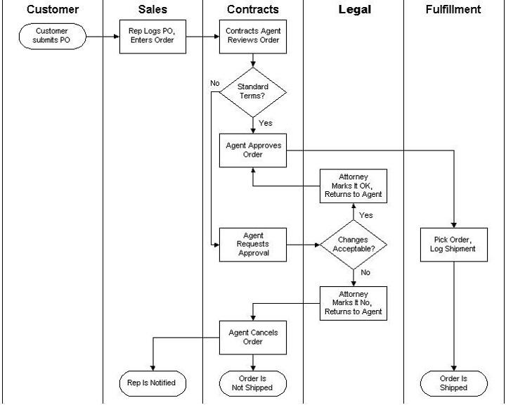 swim lane diagram flow