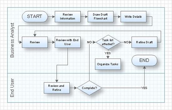 swim lane diagram visio