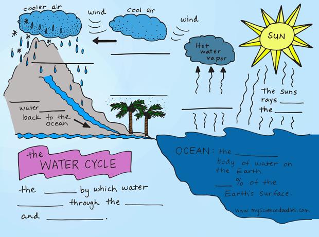 the water cycle diagram worksheet