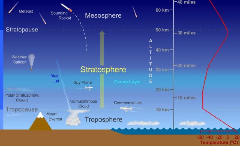 atmosphere diagram earth