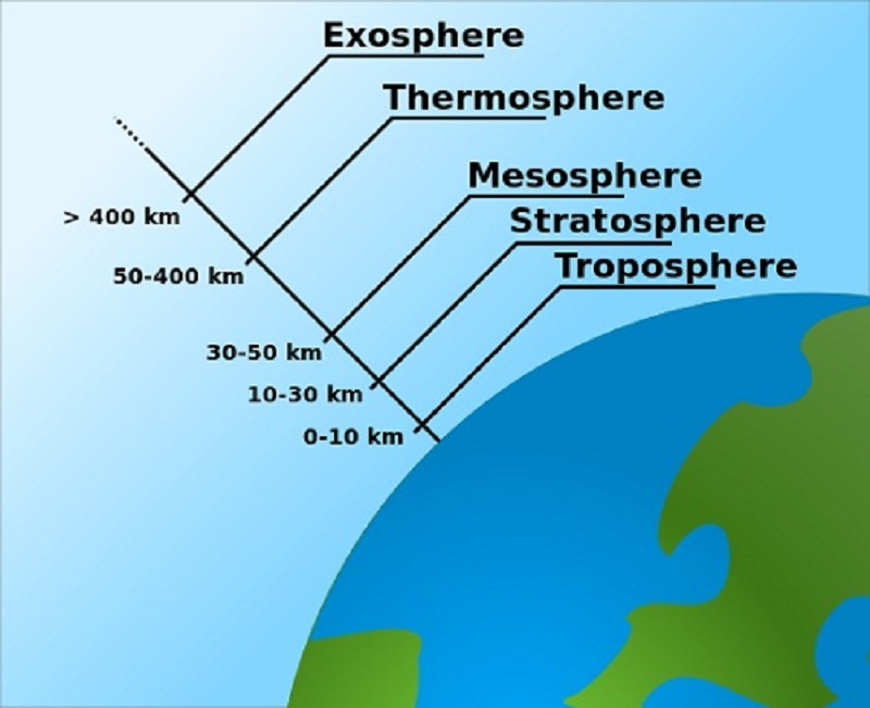 atmosphere diagram level