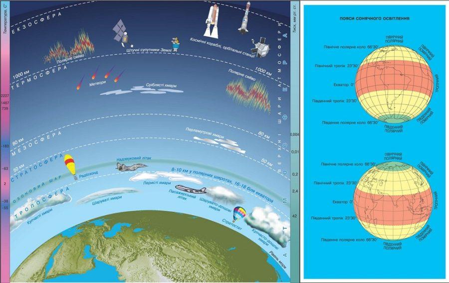 atmosphere diagram structure