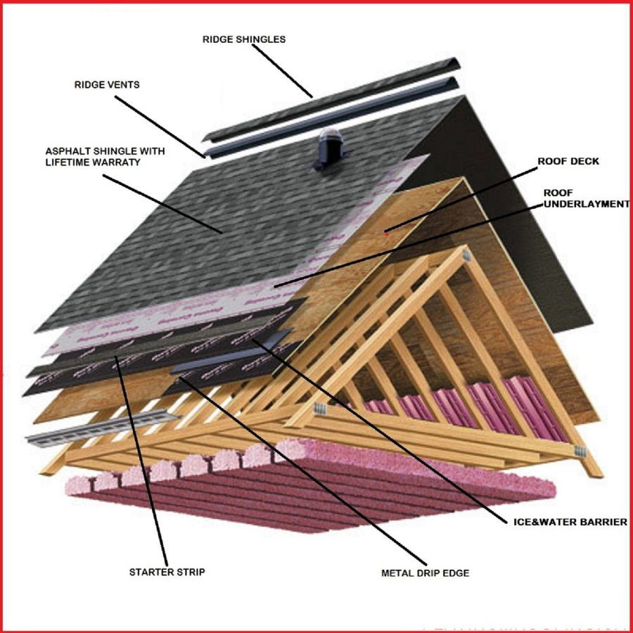 roof diagram page