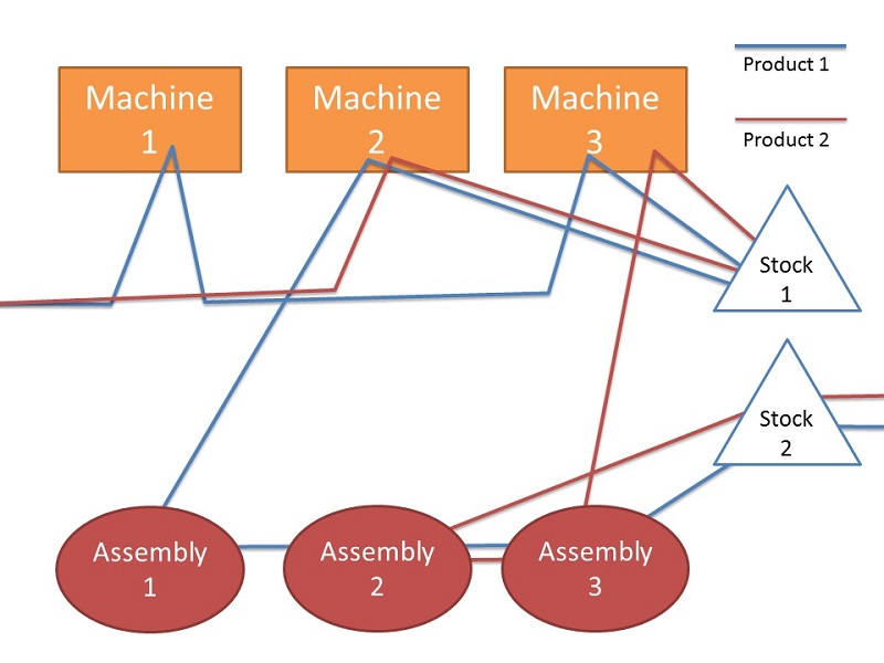 spaghetti diagram template