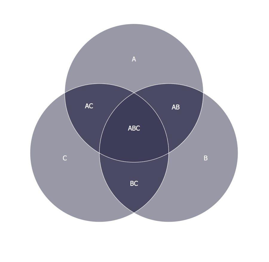 3 circle venn diagram black