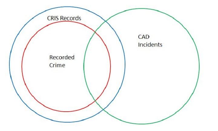 3 circle venn diagram example