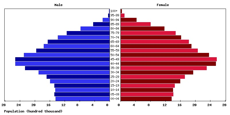 age structure diagram italy