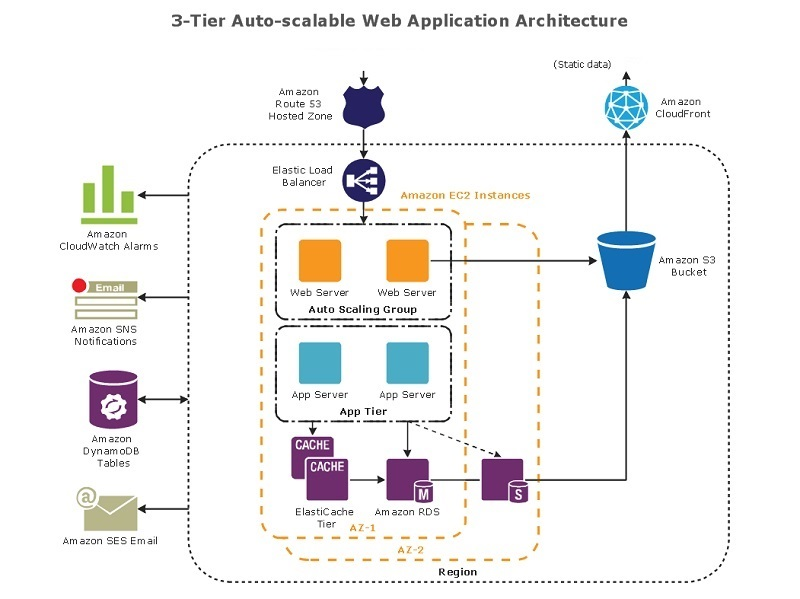 architecture diagram web