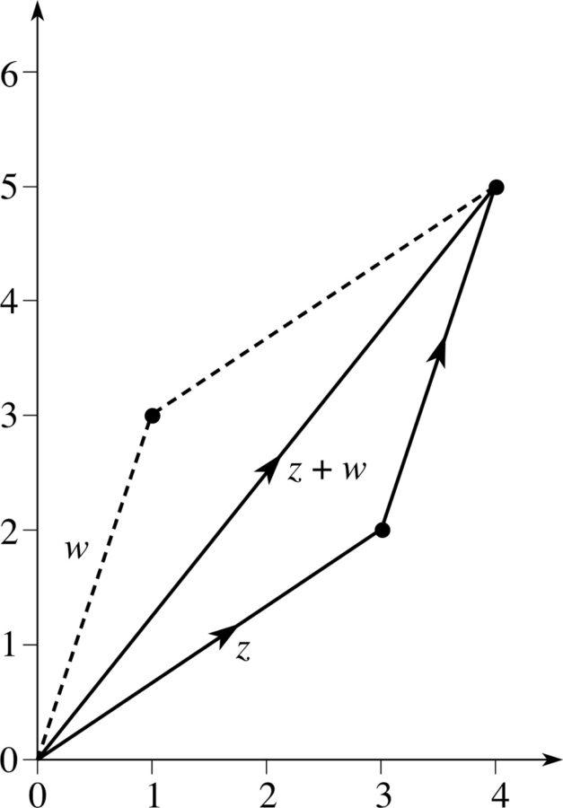 argand diagram complex