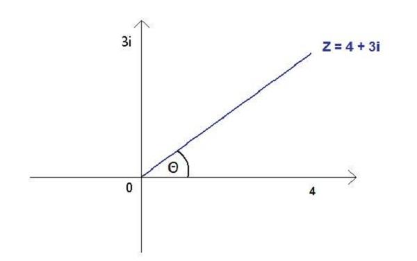 argand diagram example