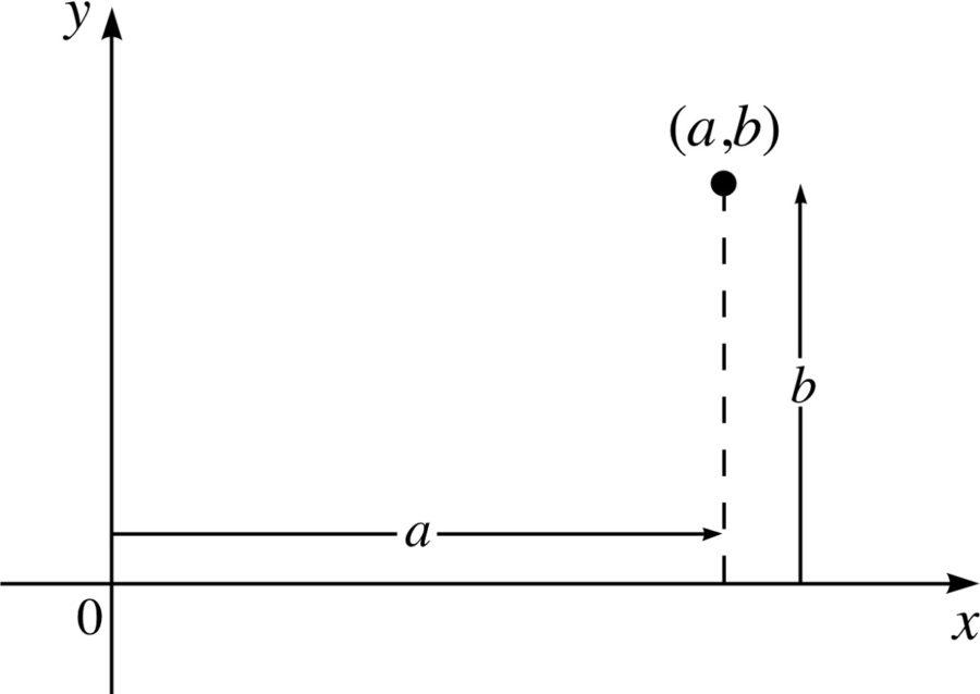 argand diagram imaginary