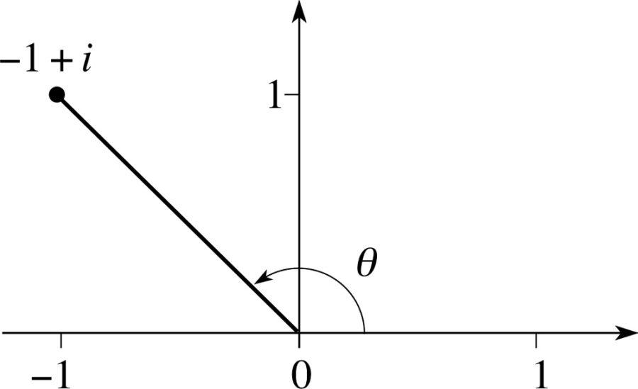 argand diagram plot