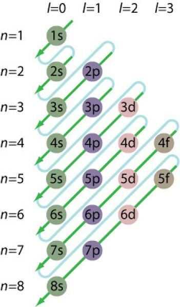 aufbau diagram electron
