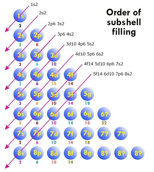 aufbau diagram orbitals